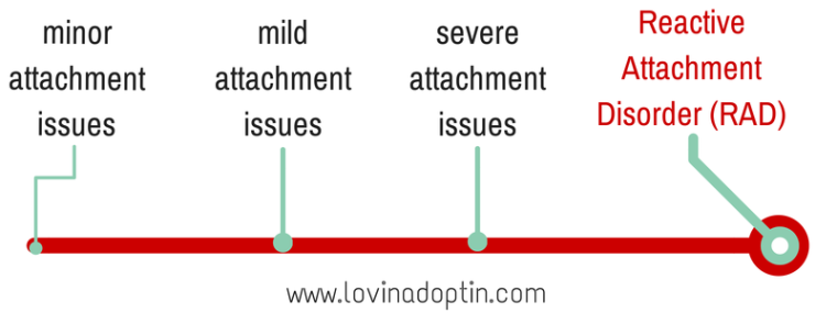 attachment issues spectrum